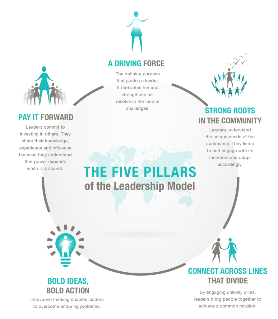 Vital Voices: Leadership Model